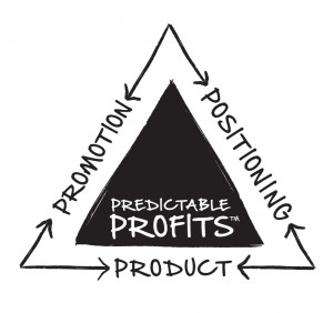 Predictable Profits Triad