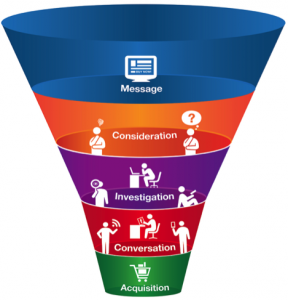 The New Consumer Buying Funnel
