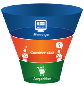 Old Buying Funnel