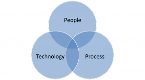 People, Process, Technology